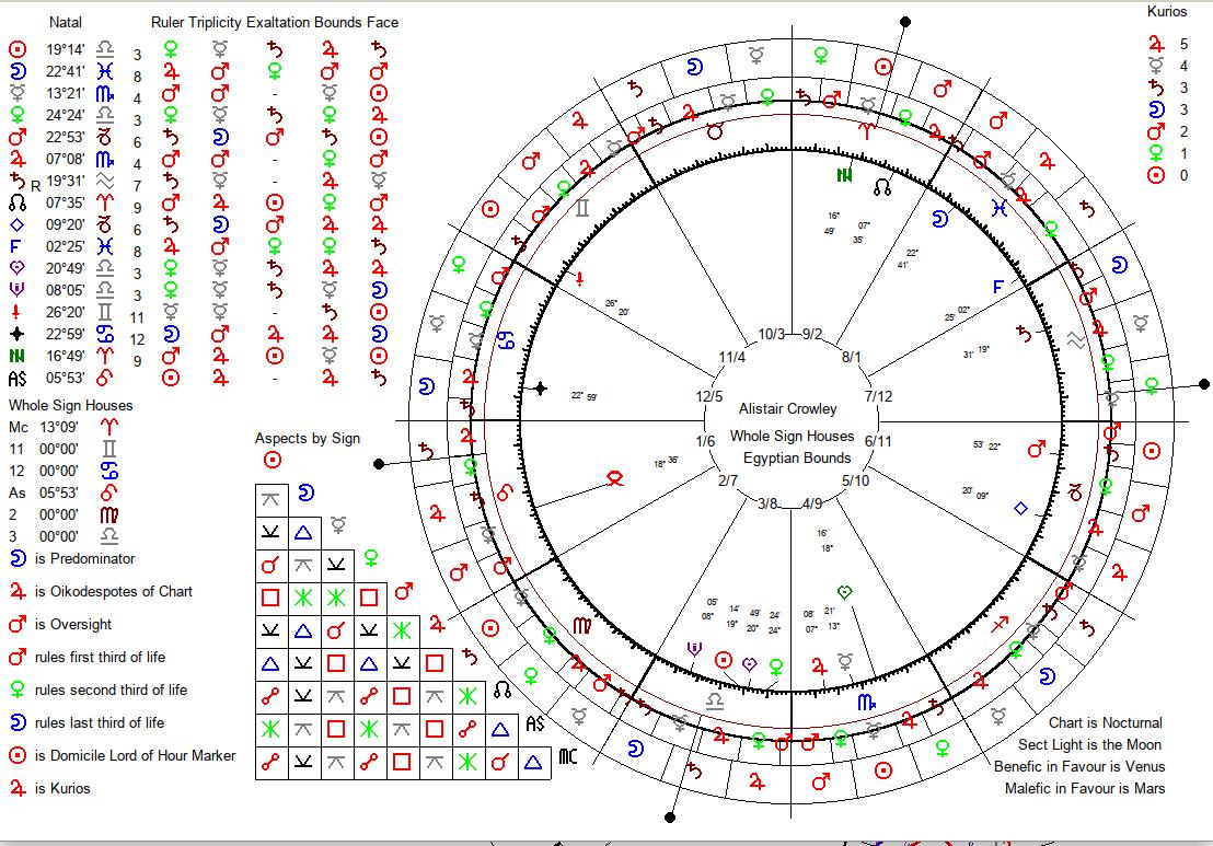 Натальный гороскоп Алистера Кроули